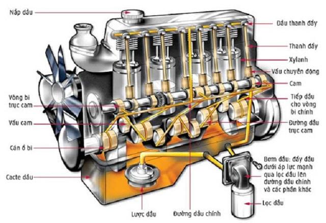 Động cơ xe nâng bị nóng 1